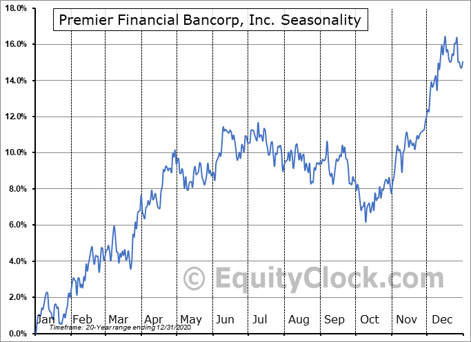 Premier Financial Bancorp, Inc. (NASD:PFBI) Seasonal Chart