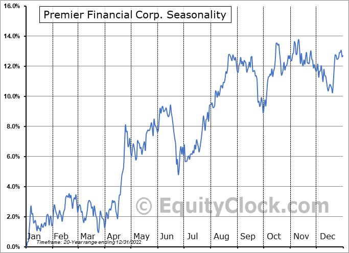 Premier Financial Corp. (NASD:PFC) Seasonal Chart