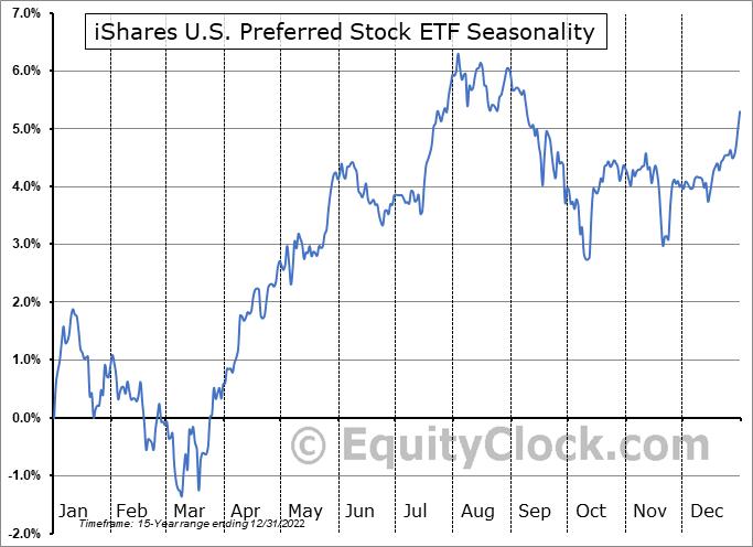 iShares U.S. Preferred Stock ETF (NASD:PFF) Seasonal Chart