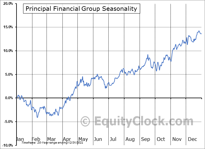 Principal Financial Group (NASD:PFG) Seasonal Chart
