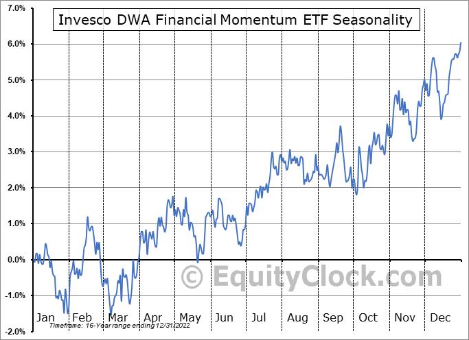 Invesco DWA Financial Momentum ETF (NASD:PFI) Seasonal Chart