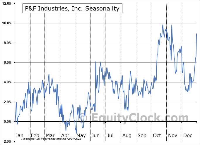 P&F Industries, Inc. (NASD:PFIN) Seasonal Chart