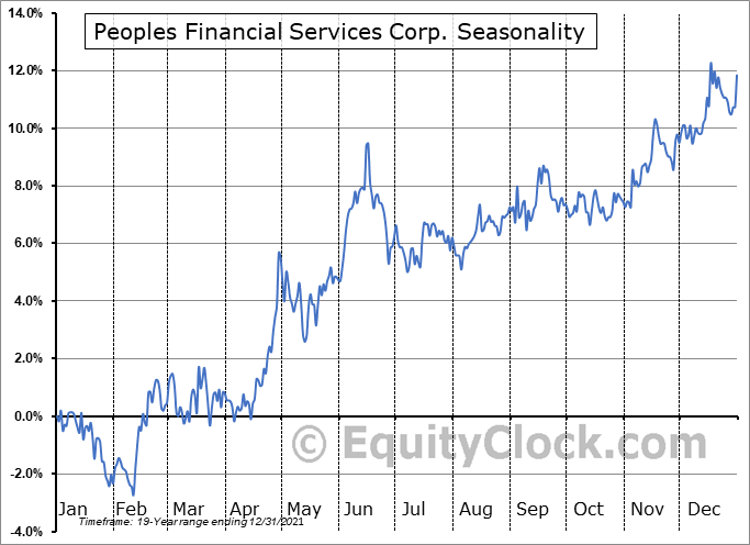 Peoples Financial Services Corp. (NASD:PFIS) Seasonal Chart