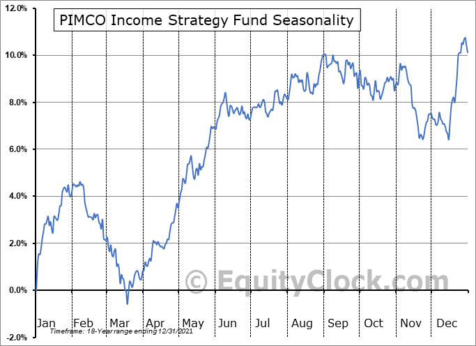 PIMCO Income Strategy Fund (NYSE:PFL) Seasonal Chart