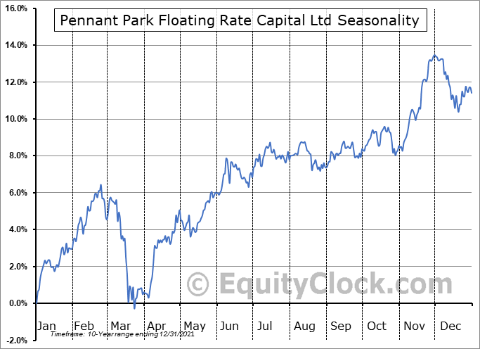 Pennant Park Floating Rate Capital Ltd (NASD:PFLT) Seasonal Chart