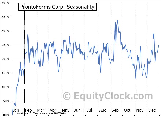 ProntoForms Corp. (TSXV:PFM.V) Seasonal Chart