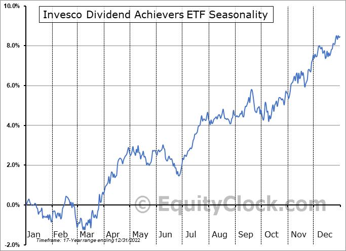 Invesco Dividend Achievers ETF (NASD:PFM) Seasonal Chart