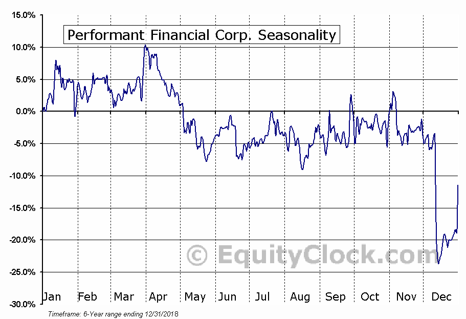 Performant Financial Corp. (NASD:PFMT) Seasonal Chart