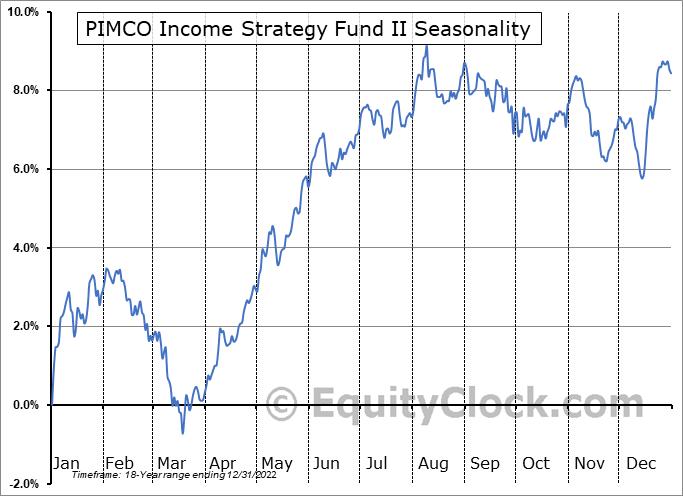 PIMCO Income Strategy Fund II (NYSE:PFN) Seasonal Chart