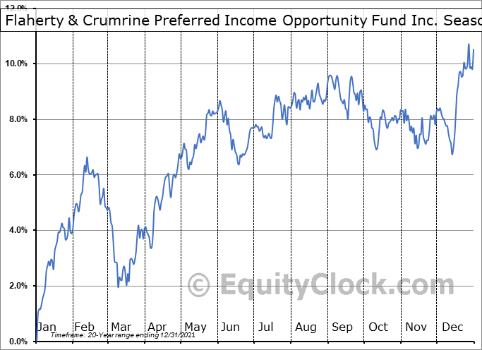 Flaherty & Crumrine Preferred Income Opportunity Fund Inc. (NYSE:PFO) Seasonal Chart