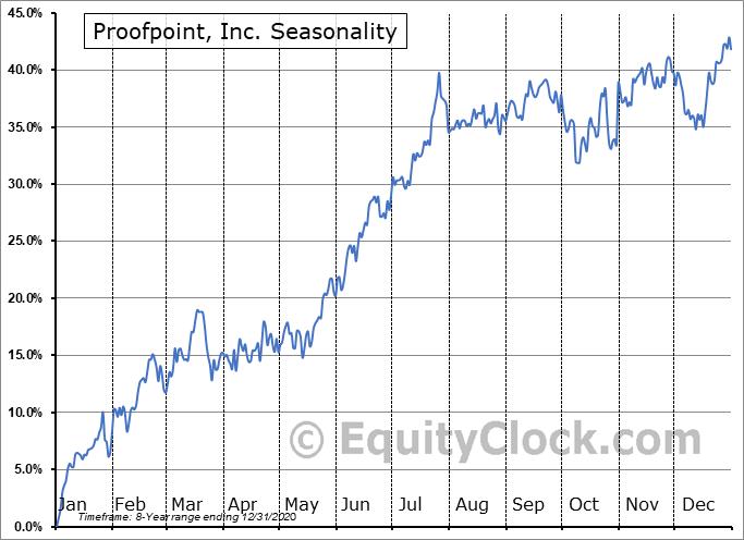 Proofpoint, Inc. (NASD:PFPT) Seasonal Chart