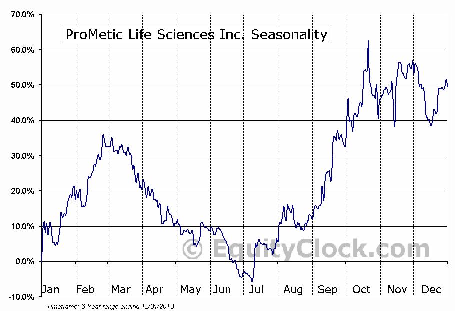 ProMetic Life Sciences Inc. (OTCMKT:PFSCF) Seasonal Chart