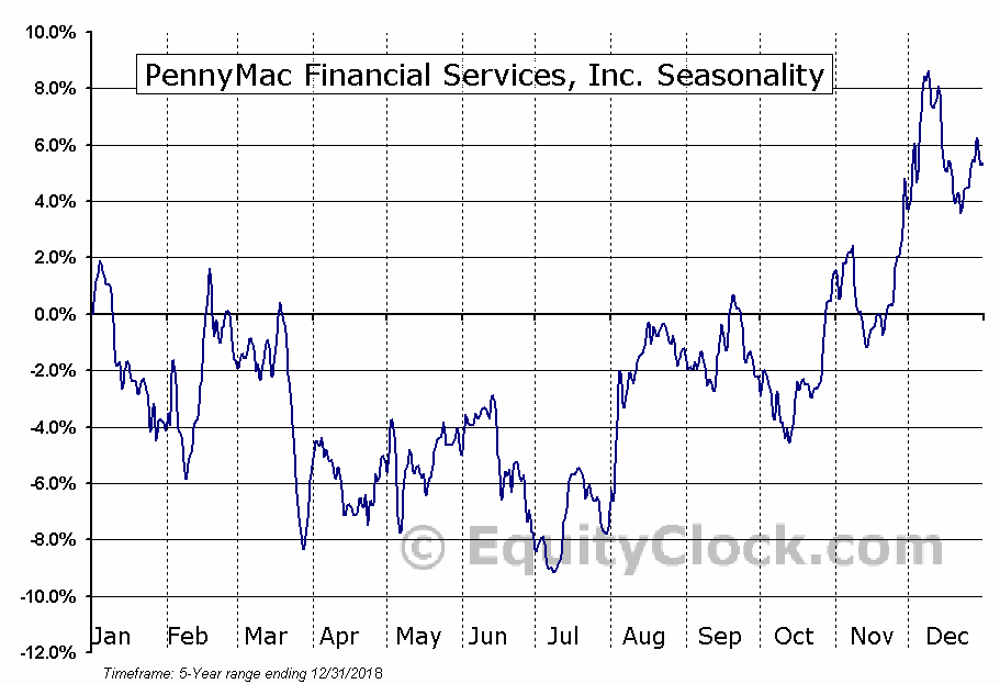 PennyMac Financial Services, Inc. (NYSE:PFSI) Seasonal Chart