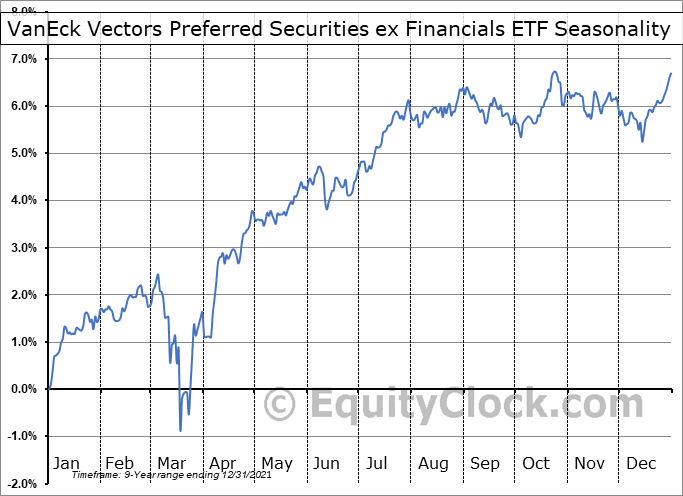 VanEck Vectors Preferred Securities ex Financials ETF (AMEX:PFXF) Seasonal Chart