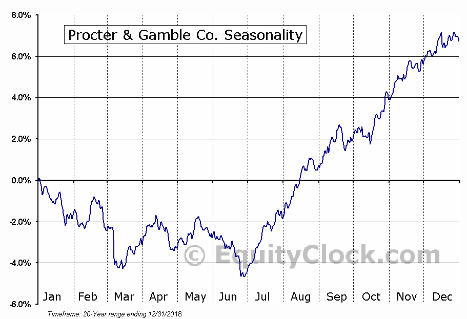 The Procter & Gamble Company  (NYSE:PG) Seasonal Chart