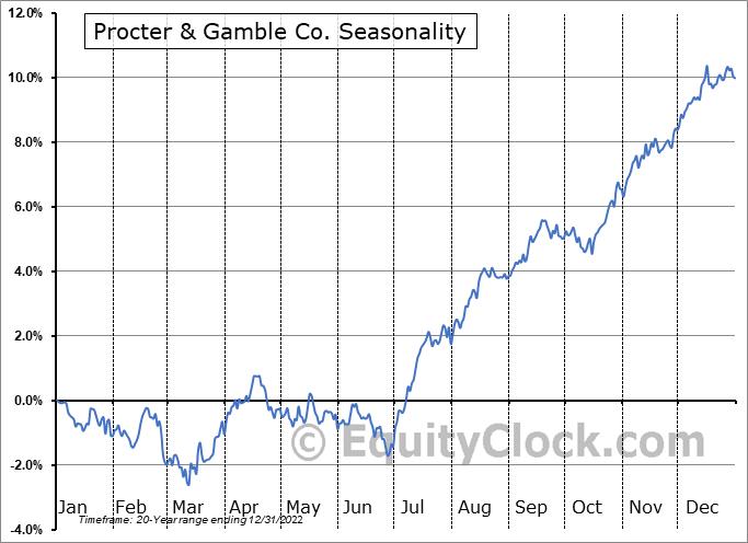 Procter & Gamble Co. (NYSE:PG) Seasonal Chart