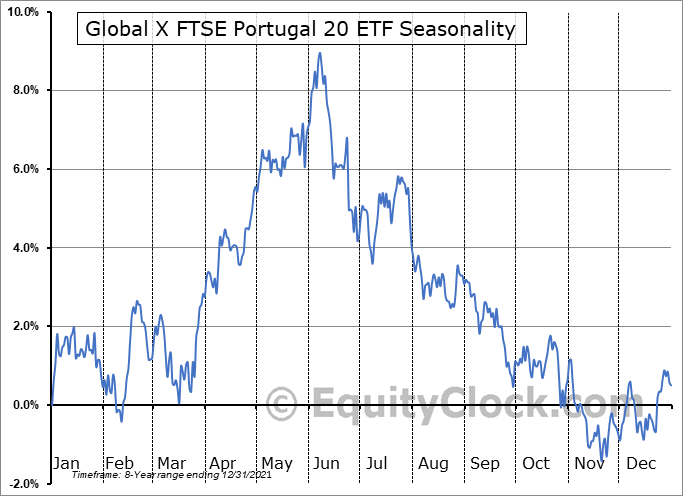 Global X FTSE Portugal 20 ETF (AMEX:PGAL) Seasonal Chart