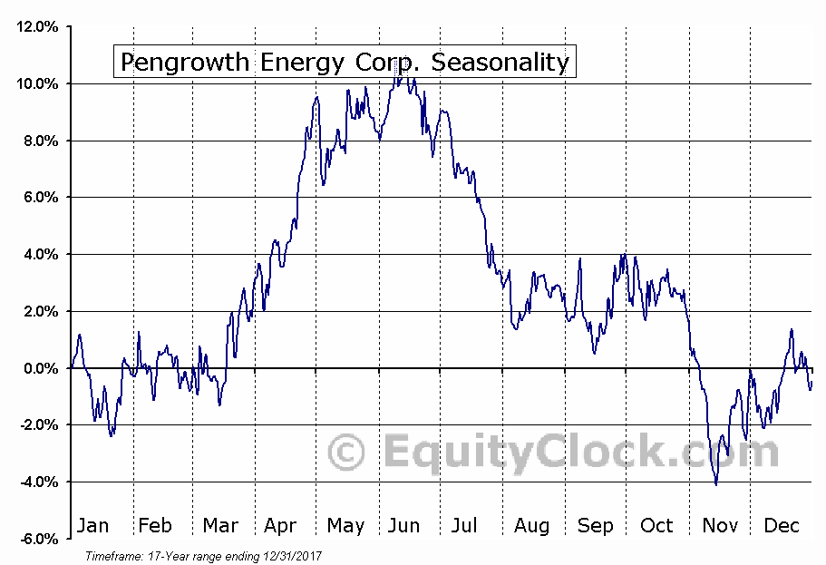 Pengrowth Energy Corp. (NYSE:PGH) Seasonal Chart