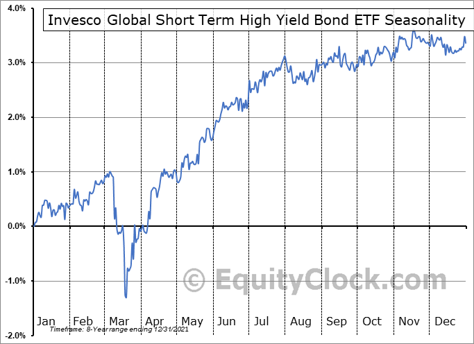 Invesco Global Short Term High Yield Bond ETF (AMEX:PGHY) Seasonal Chart