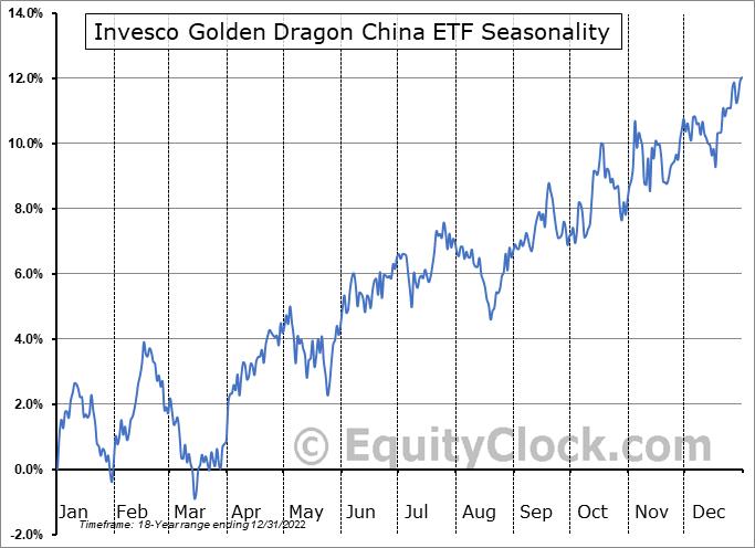 Invesco Golden Dragon China ETF (NASD:PGJ) Seasonal Chart