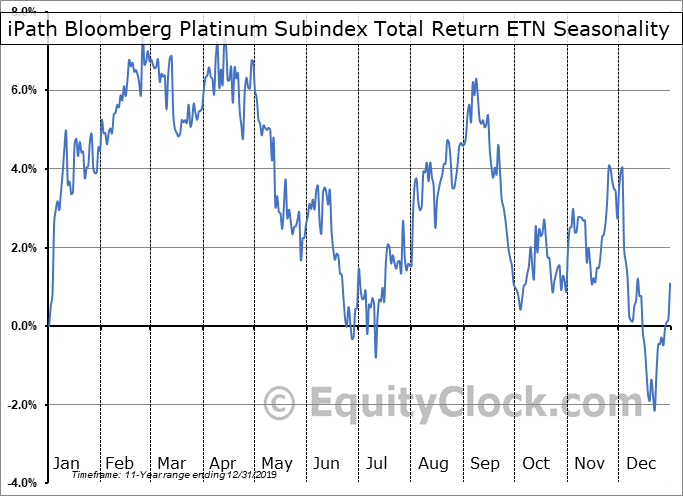iPath Bloomberg Platinum Subindex Total Return ETN (OTCMKT:PGMFF) Seasonal Chart