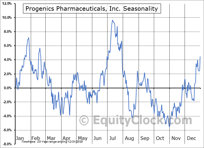 Progenics Pharmaceuticals, Inc. (NASD:PGNX) Seasonal Chart