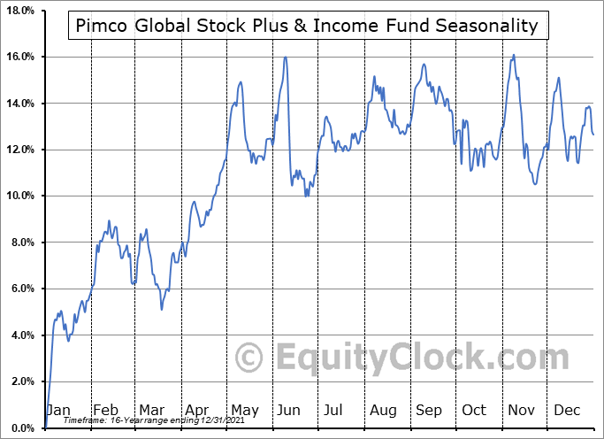 Pimco Global Stock Plus & Income Fund (NYSE:PGP) Seasonal Chart