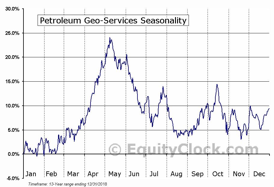 Petroleum Geo-Services (OTCMKT:PGSVY) Seasonal Chart