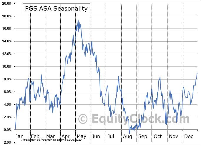 PGS ASA (OTCMKT:PGSVY) Seasonal Chart