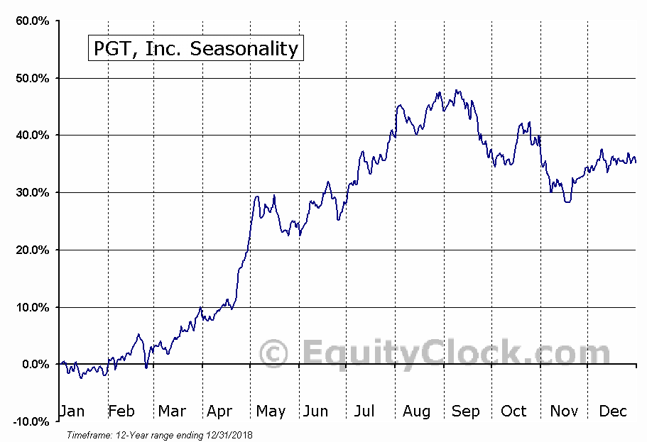 PGT, Inc. (NYSE:PGTI) Seasonal Chart