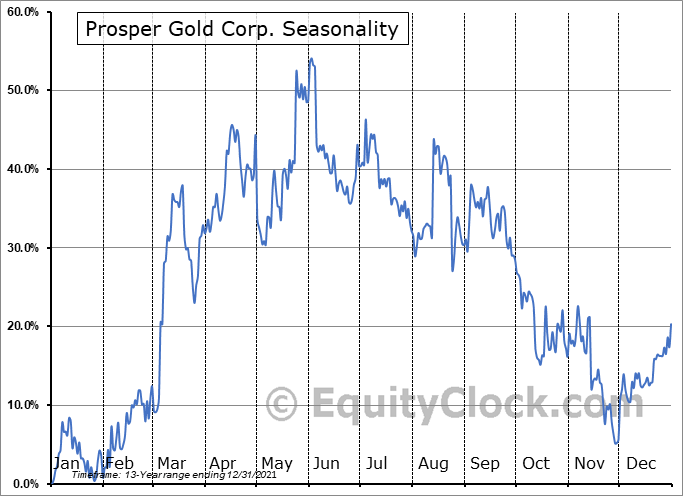 Prosper Gold Corp. (TSXV:PGX.V) Seasonal Chart