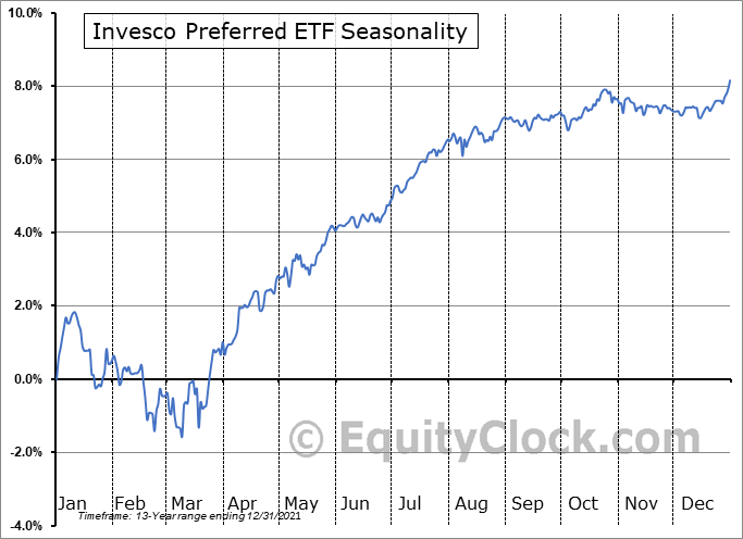 Invesco Preferred ETF (NYSE:PGX) Seasonal Chart