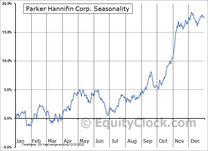 Parker Hannifin Corp. (NYSE:PH) Seasonal Chart