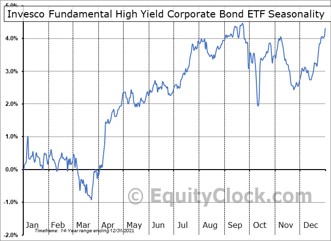 Invesco Fundamental High Yield Corporate Bond ETF (NYSE:PHB) Seasonal Chart