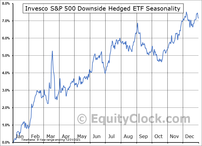 Invesco S&P 500 Downside Hedged ETF (AMEX:PHDG) Seasonal Chart