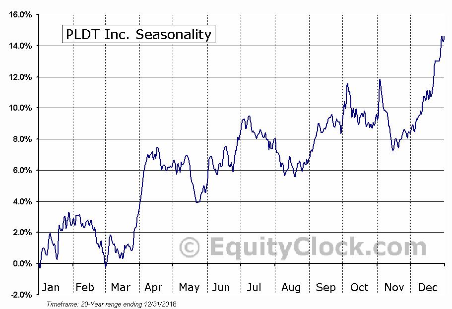 PLDT Inc. (NYSE:PHI) Seasonal Chart