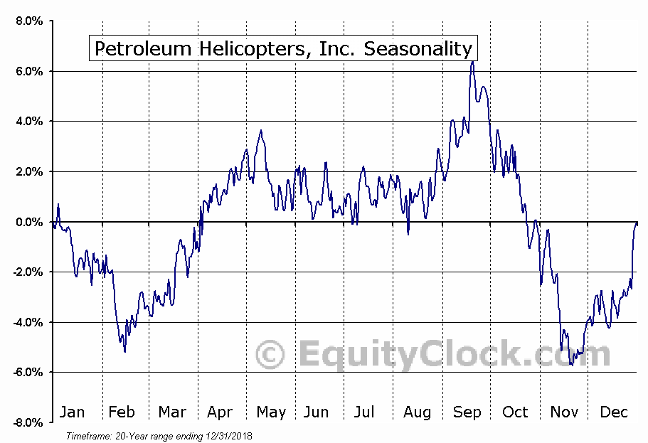 Petroleum Helicopters, Inc. (NASD:PHIIK) Seasonal Chart