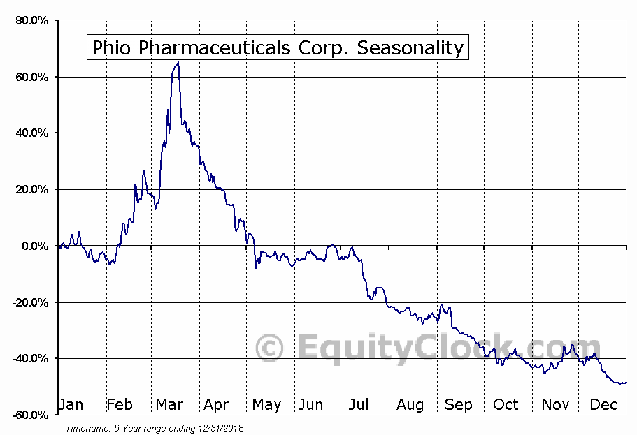 Phio Pharmaceuticals Corp. (NASD:PHIO) Seasonal Chart
