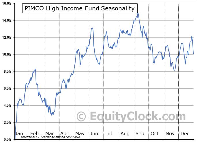 PIMCO High Income Fund (NYSE:PHK) Seasonal Chart
