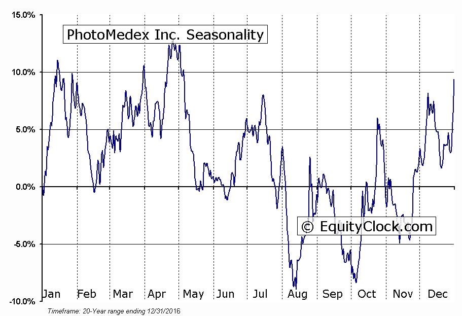 PhotoMedex Inc. (OTCMKT:PHMD) Seasonal Chart