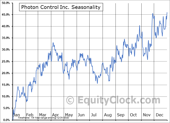 Photon Control Inc. (TSE:PHO.TO) Seasonal Chart