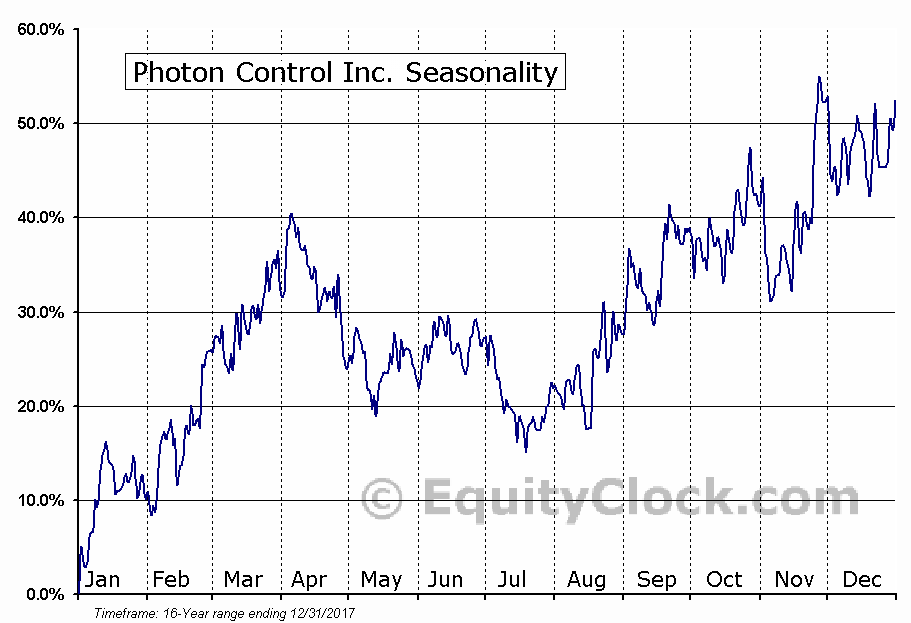 Photon Control Inc. (TSXV:PHO) Seasonal Chart