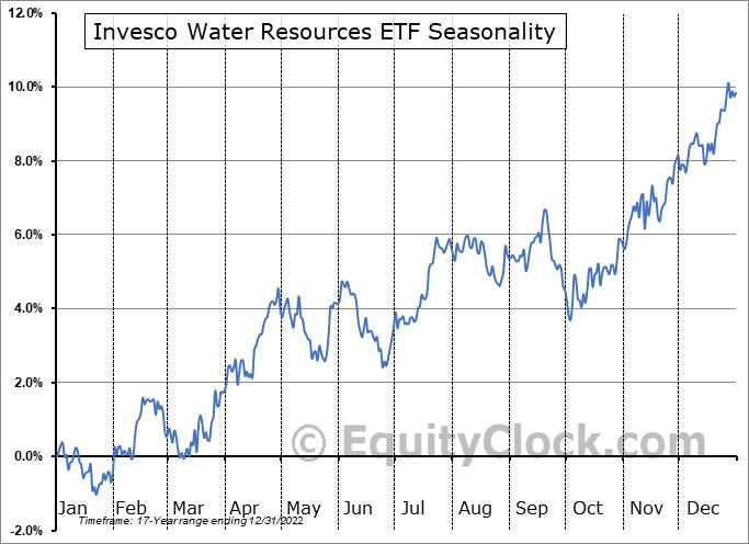 Invesco Water Resources ETF (NASD:PHO) Seasonal Chart