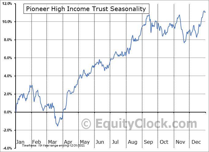 Pioneer High Income Trust (NYSE:PHT) Seasonal Chart