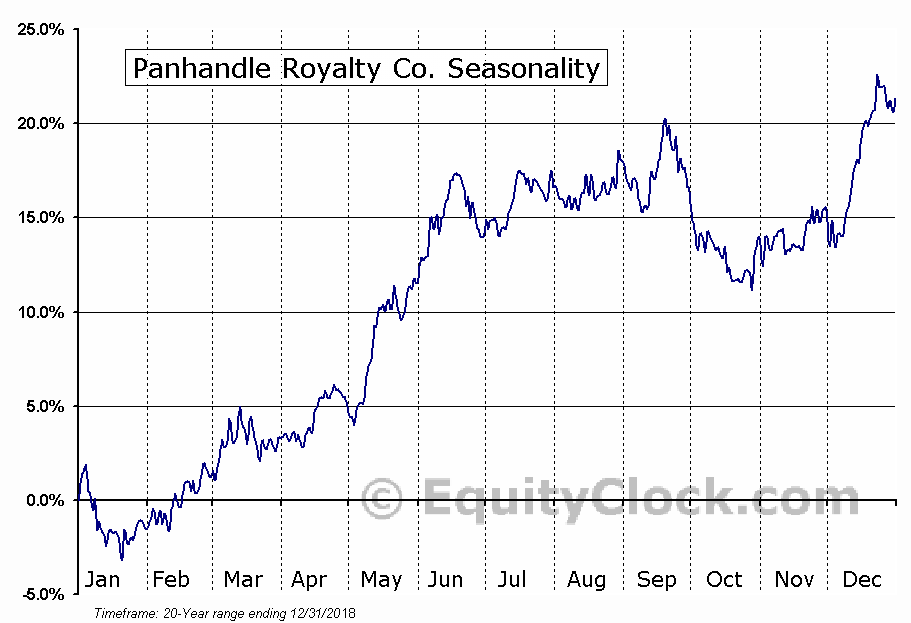 Panhandle Royalty Co. (NYSE:PHX) Seasonal Chart