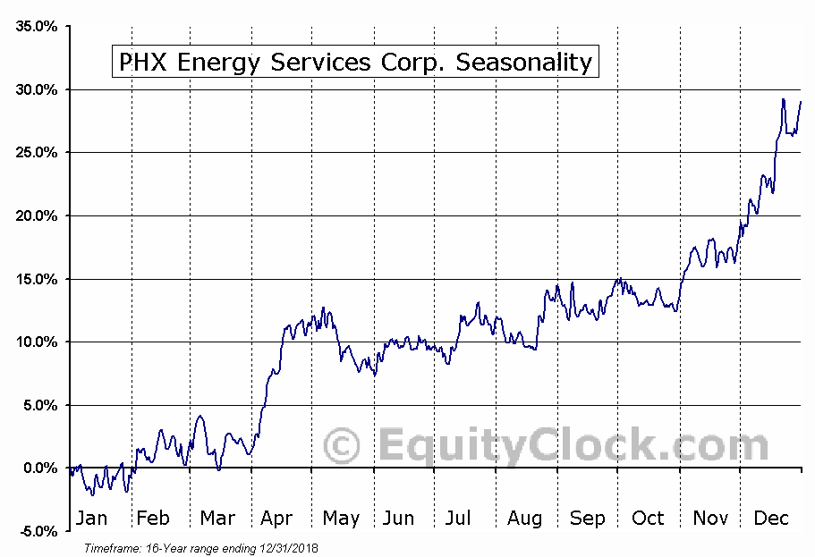PHX Energy Services Corp. (TSE:PHX.TO) Seasonal Chart