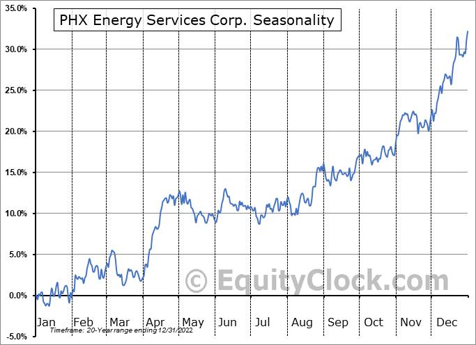 PHX Energy Services Corp. (TSE:PHX.TO) Seasonal Chart