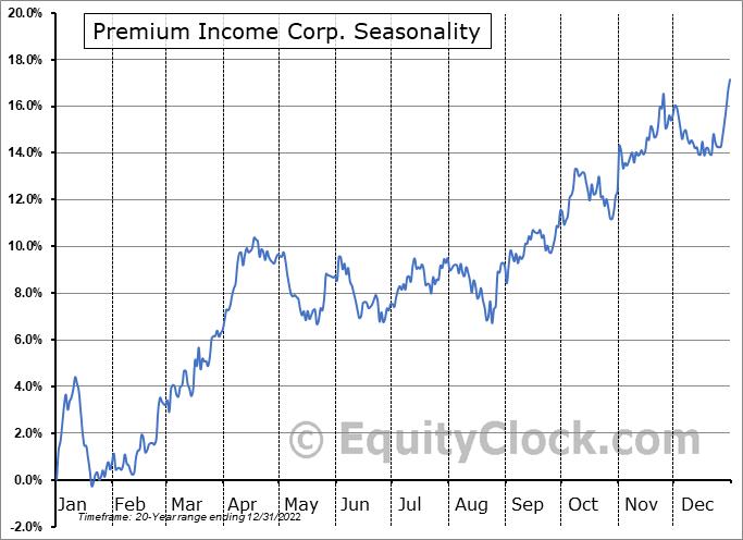Premium Income Corp. (TSE:PIC/A.TO) Seasonal Chart
