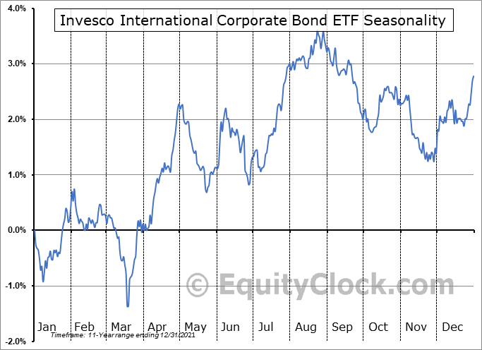 Invesco International Corporate Bond ETF (NYSE:PICB) Seasonal Chart