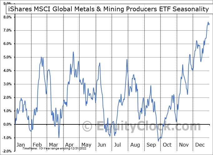iShares MSCI Global Metals & Mining Producers ETF (AMEX:PICK) Seasonal Chart